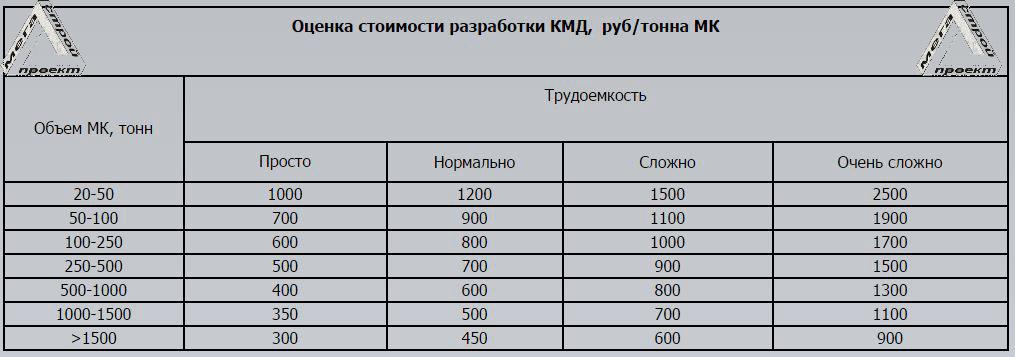 Стоимость разработки КМД