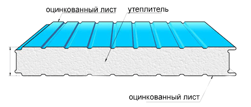 структура сэндвич панелей