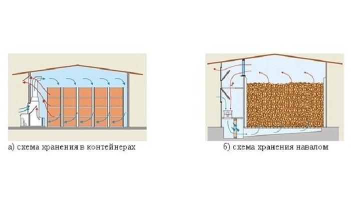 Вентиляция и климат-контроль овощехранилища